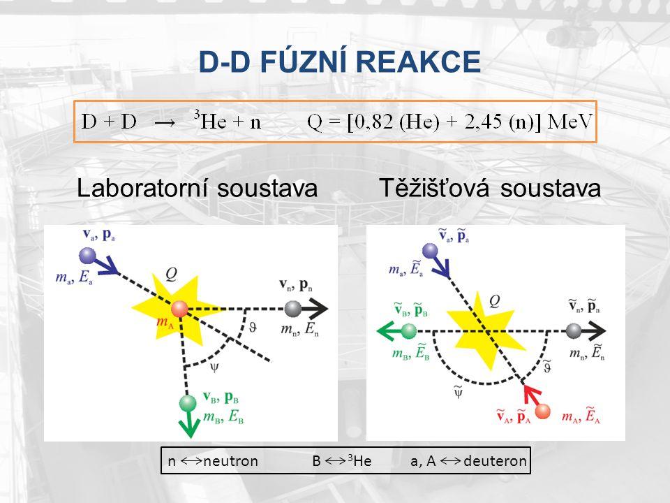 D-D FÚZNÍ REAKCE Laboratorní soustava Těžišťová soustava n neutron B 3 He a, A deuteron