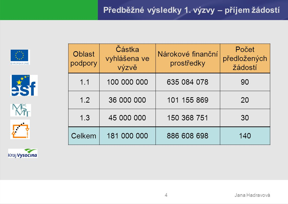 Jana Hadravová4 Předběžné výsledky 1.