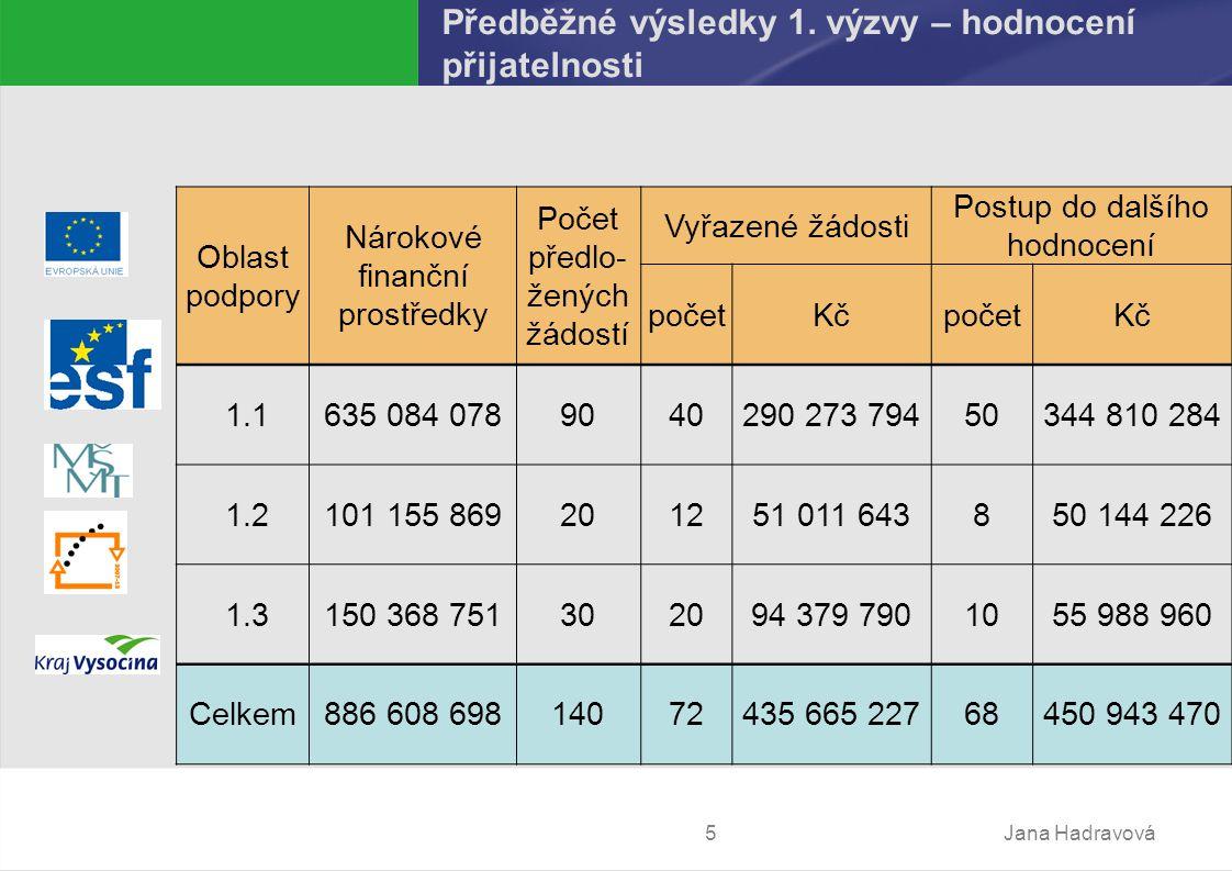 Jana Hadravová5 Předběžné výsledky 1.