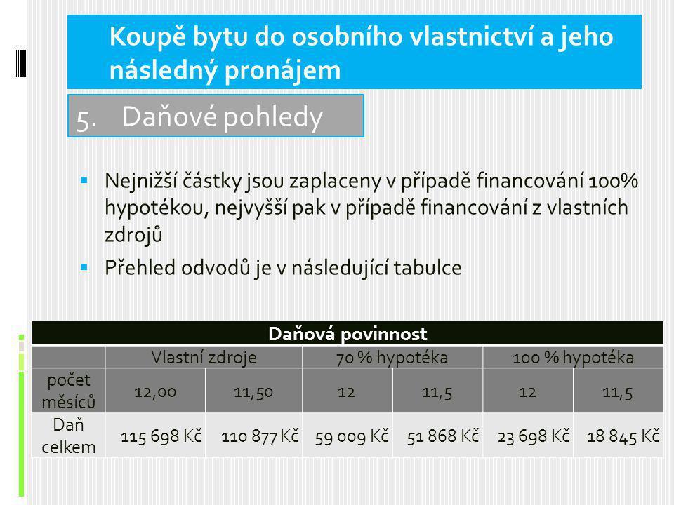  Nejnižší částky jsou zaplaceny v případě financování 100% hypotékou, nejvyšší pak v případě financování z vlastních zdrojů  Přehled odvodů je v následující tabulce 5.