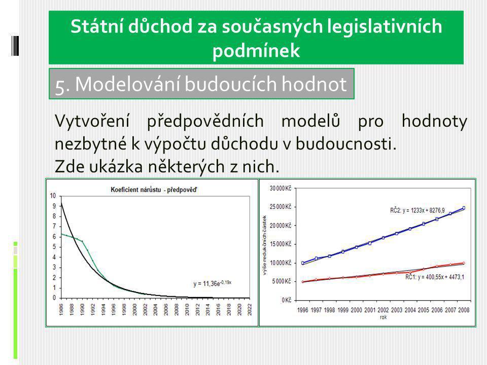 Vzorové analýzy Vytvoření předpovědních modelů pro hodnoty nezbytné k výpočtu důchodu v budoucnosti.