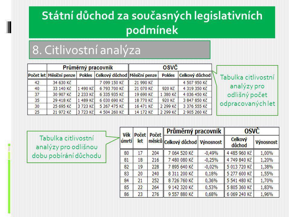 8. Citlivostní analýza Státní důchod za současných legislativních podmínek Tabulka citlivostní analýzy pro odlišný počet odpracovaných let Tabulka cit