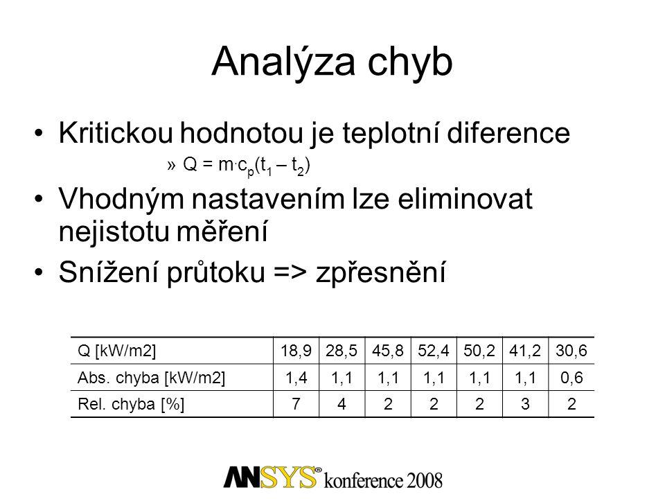 Analýza chyb Kritickou hodnotou je teplotní diference »Q = m. c p (t 1 – t 2 ) Vhodným nastavením lze eliminovat nejistotu měření Snížení průtoku => z