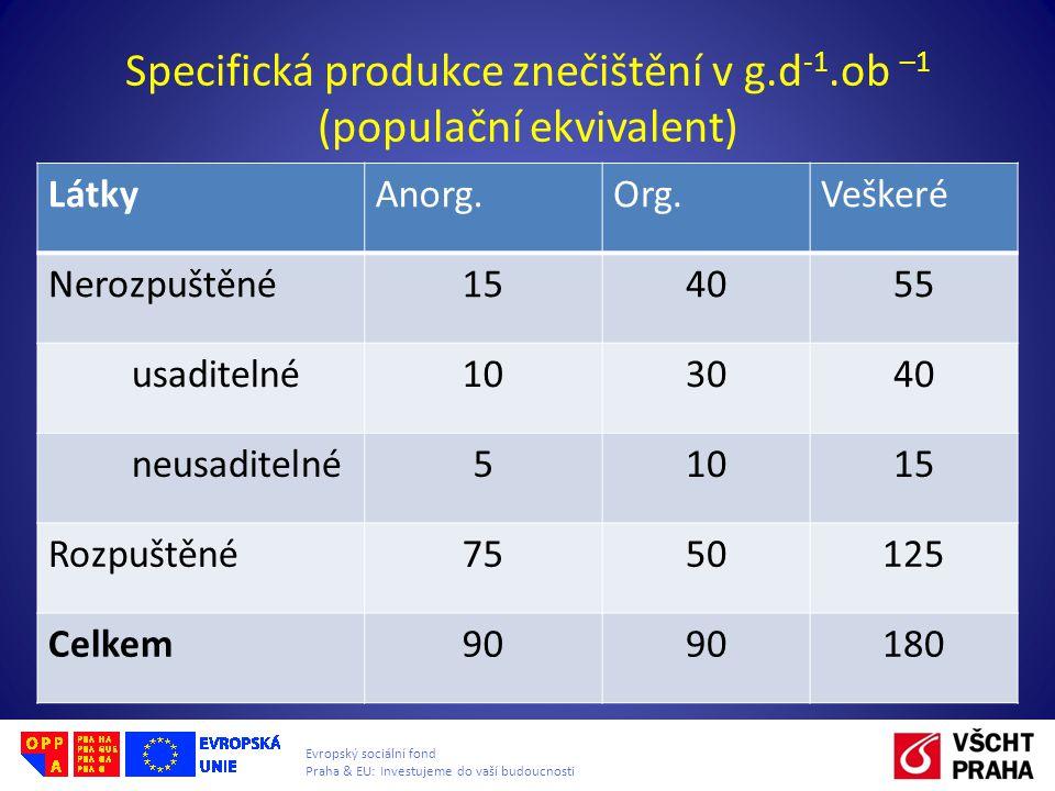 Evropský sociální fond Praha & EU: Investujeme do vaší budoucnosti Specifická produkce znečištění v g.d -1.ob –1 (populační ekvivalent) LátkyAnorg.Org.Veškeré Nerozpuštěné154055 usaditelné103040 neusaditelné51015 Rozpuštěné7550125 Celkem90 180