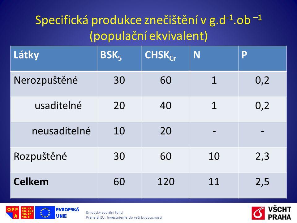 Evropský sociální fond Praha & EU: Investujeme do vaší budoucnosti Specifická produkce znečištění v g.d -1.ob –1 (populační ekvivalent) LátkyBSK 5 CHSK Cr NP Nerozpuštěné306010,2 usaditelné204010,2 neusaditelné1020-- Rozpuštěné3060102,3 Celkem60120112,5