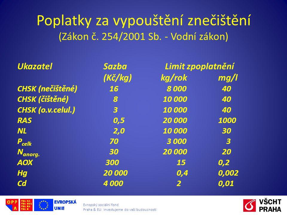 Evropský sociální fond Praha & EU: Investujeme do vaší budoucnosti Poplatky za vypouštění znečištění (Zákon č.