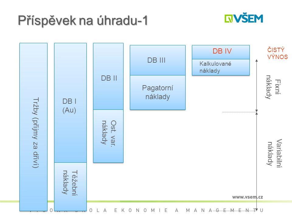 Příspěvek na úhradu-1 Tržby (příjmy za dříví) Těžebnínáklady DB I (Au) Ost.