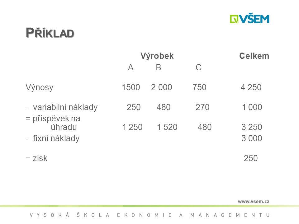 P ŘÍKLAD Výrobek Celkem A B C Výnosy 1500 2 000 750 4 250 - variabilní náklady 250 480 270 1 000 = příspěvek na úhradu 1 250 1 520 480 3 250 - fixní náklady 3 000 = zisk 250
