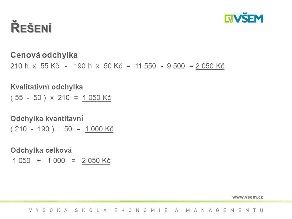 Ř EŠENÍ Cenová odchylka 210 h x 55 Kč - 190 h x 50 Kč = 11 550 - 9 500 = 2 050 Kč Kvalitativní odchylka ( 55 - 50 ) x 210 = 1 050 Kč Odchylka kvantitavní ( 210 - 190 ).