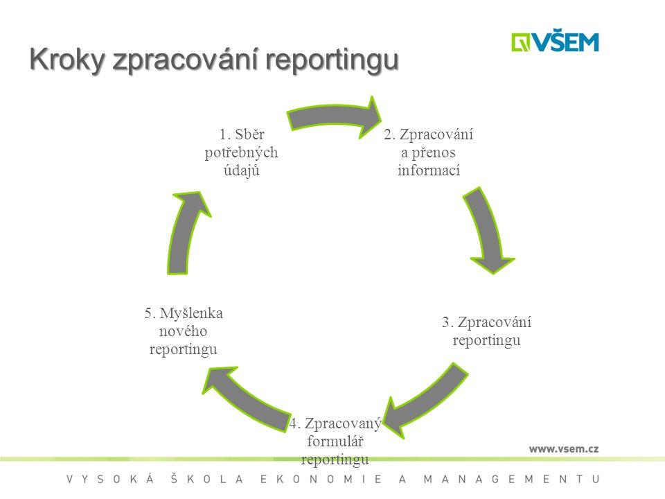 Kroky zpracování reportingu 2.Zpracování a přenos informací 3.