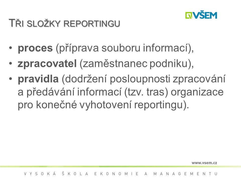 T ŘI SLOŽKY REPORTINGU proces (příprava souboru informací), zpracovatel (zaměstnanec podniku), pravidla (dodržení posloupnosti zpracování a předávání informací (tzv.