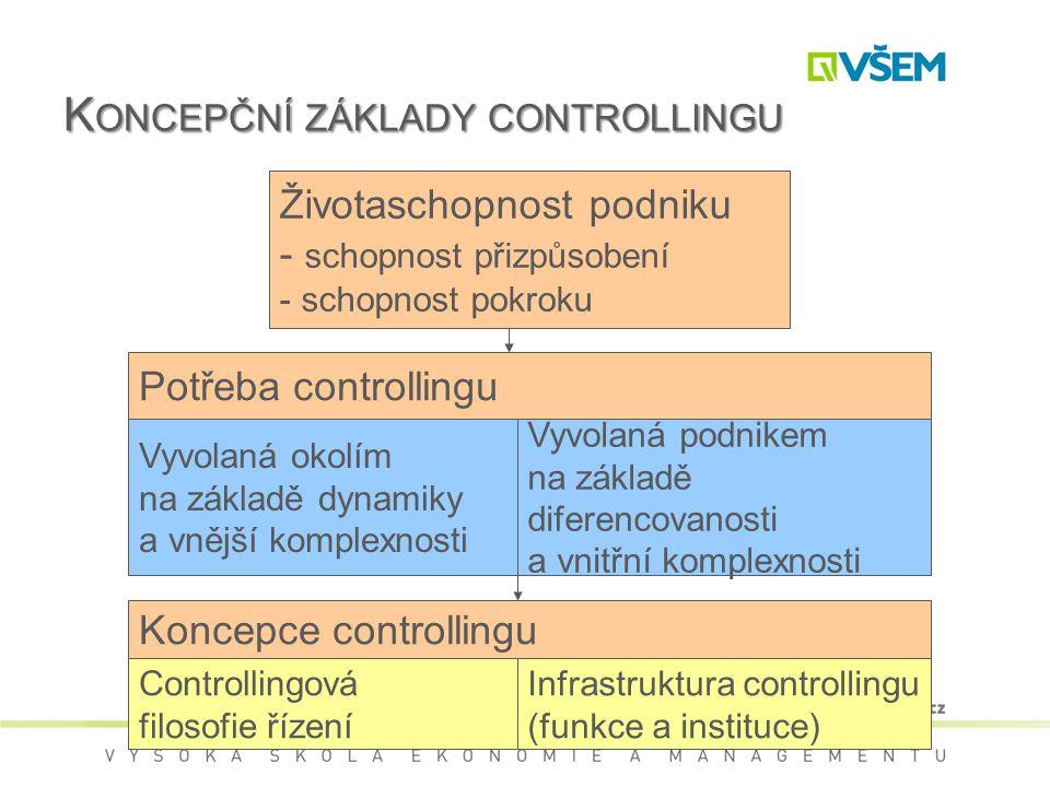 K ONCEPČNÍ ZÁKLADY CONTROLLINGU Životaschopnost podniku - schopnost přizpůsobení - schopnost pokroku Potřeba controllingu Vyvolaná okolím na základě dynamiky a vnější komplexnosti Vyvolaná podnikem na základě diferencovanosti a vnitřní komplexnosti Koncepce controllingu Controllingová filosofie řízení Infrastruktura controllingu (funkce a instituce)