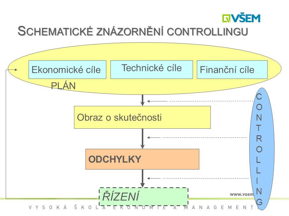 PLÁN S CHEMATICKÉ ZNÁZORNĚNÍ CONTROLLINGU Obraz o skutečnosti Ekonomické cíle Technické cíle Finanční cíle ODCHYLKY ŘÍZENÍ CONTROLLINGCONTROLLING