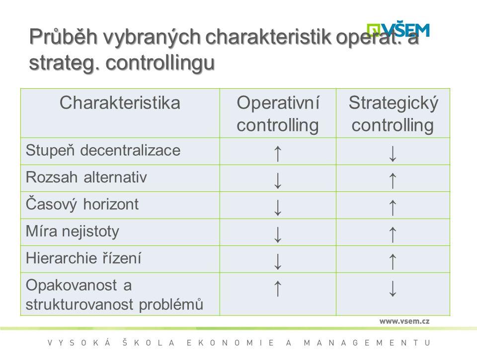 Průběh vybraných charakteristik operat.a strateg.