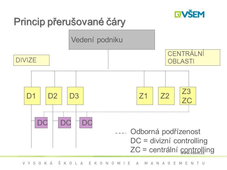 Vedení podniku D1 DC D2D3Z1Z2 Z3 ZC DC Odborná podřízenost DC = divizní controlling ZC = centrální controlling DIVIZE CENTRÁLNÍ OBLASTI Princip přerušované čáry