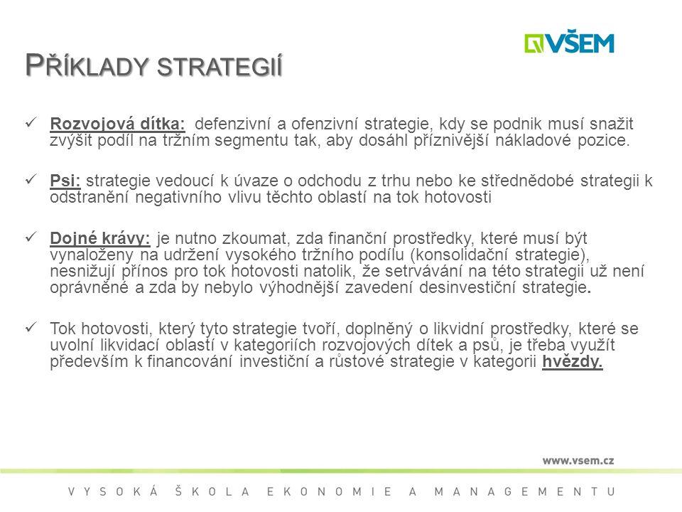 P ŘÍKLADY STRATEGIÍ Rozvojová dítka: defenzivní a ofenzivní strategie, kdy se podnik musí snažit zvýšit podíl na tržním segmentu tak, aby dosáhl příznivější nákladové pozice.