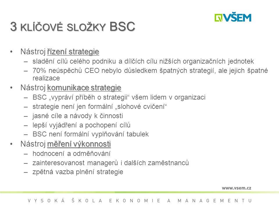 """3 KLÍČOVÉ SLOŽKY BSC řízení strategieNástroj řízení strategie –sladění cílů celého podniku a dílčích cílu nižších organizačních jednotek –70% neúspěchů CEO nebylo důsledkem špatných strategií, ale jejich špatné realizace komunikace strategieNástroj komunikace strategie –BSC """"vypráví příběh o strategii všem lidem v organizaci –strategie není jen formální """"slohové cvičení –jasné cíle a návody k činnosti –lepší vyjádření a pochopení cílů –BSC není formální vyplňování tabulek měření výkonnostiNástroj měření výkonnosti –hodnocení a odměňování –zainteresovanost managerů i dalších zaměstnanců –zpětná vazba plnění strategie"""