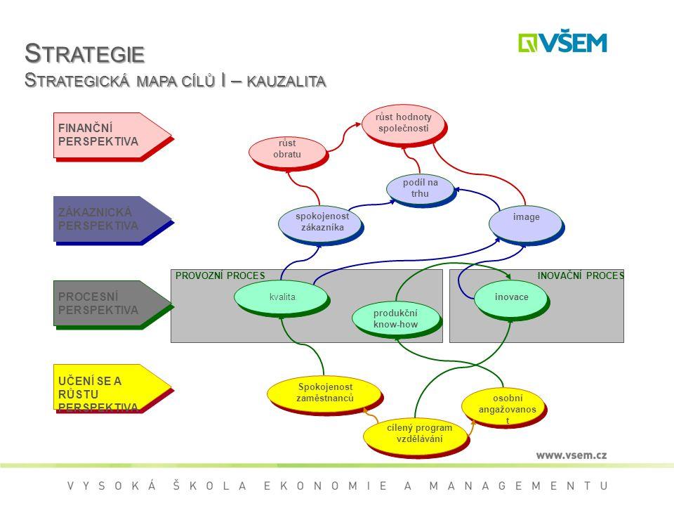 S TRATEGIE S TRATEGICKÁ MAPA CÍLŮ I – KAUZALITA PROVOZNÍ PROCESINOVAČNÍ PROCES FINANČNÍ PERSPEKTIVA ZÁKAZNICKÁ PERSPEKTIVA PROCESNÍ PERSPEKTIVA UČENÍ SE A RŮSTU PERSPEKTIVA osobní angažovanos t cílený program vzdělávání Spokojenost zaměstnanců inovace produkční know-how kvalita image spokojenost zákazníka podíl na trhu růst hodnoty společnosti růst obratu