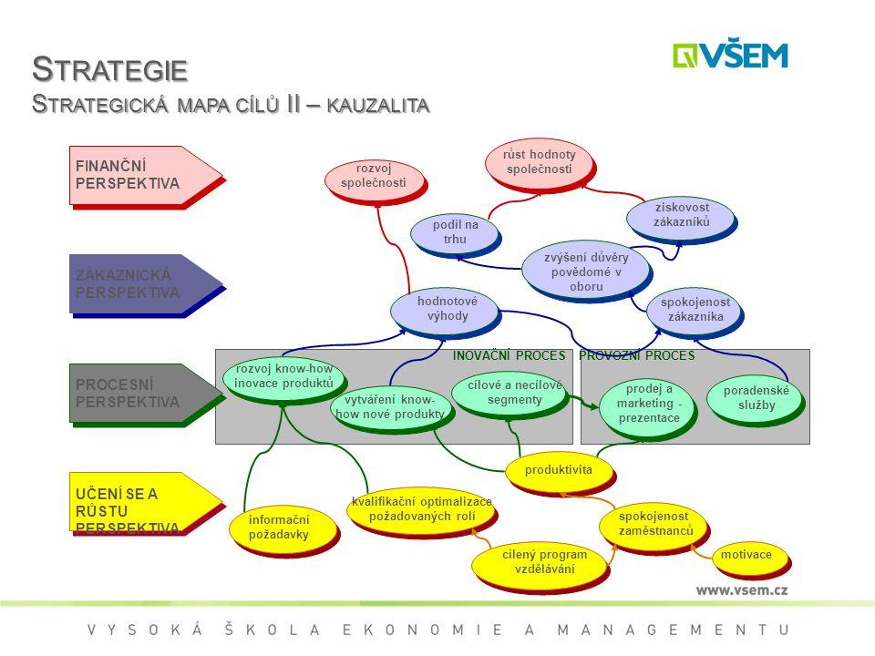S TRATEGIE S TRATEGICKÁ MAPA CÍLŮ II – KAUZALITA INOVAČNÍ PROCES PROVOZNÍ PROCES FINANČNÍ PERSPEKTIVA ZÁKAZNICKÁ PERSPEKTIVA PROCESNÍ PERSPEKTIVA UČENÍ SE A RŮSTU PERSPEKTIVA motivace spokojenost zaměstnanců cílený program vzdělávání kvalifikační optimalizace požadovaných rolí informační požadavky produktivita prodej a marketing - prezentace poradenské služby cílové a necílové segmenty vytváření know- how nové produkty rozvoj know-how inovace produktů spokojenost zákazníka hodnotové výhody zvýšení důvěry povědomé v oboru ziskovost zákazníků podíl na trhu růst hodnoty společnosti rozvoj společnosti