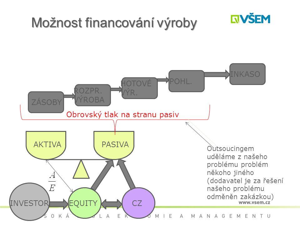 Možnost financování výroby EQUITYCZINVESTOR AKTIVAPASIVA ZÁSOBY ROZPR.