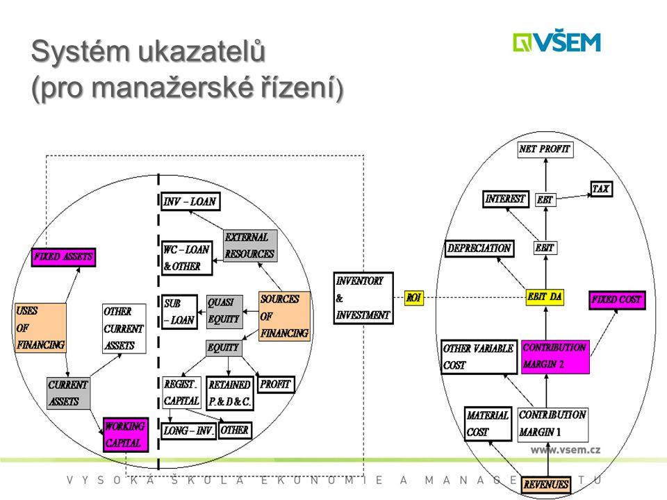 Systém ukazatelů (pro manažerské řízení )