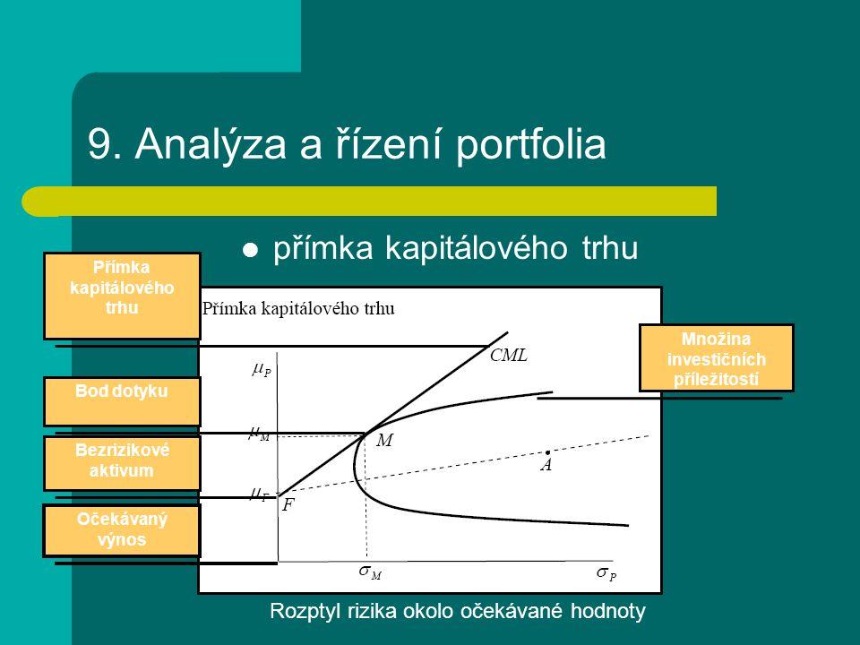 9. Analýza a řízení portfolia přímka kapitálového trhu Bezrizikové aktivum Bod dotyku Přímka kapitálového trhu Množina investičních příležitostí Očeká