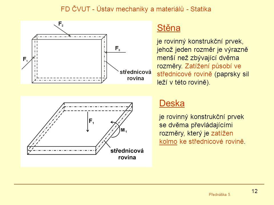 12 FD ČVUT - Ústav mechaniky a materiálů - Statika Přednáška 5. Stěna je rovinný konstrukční prvek, jehož jeden rozměr je výrazně menší než zbývající