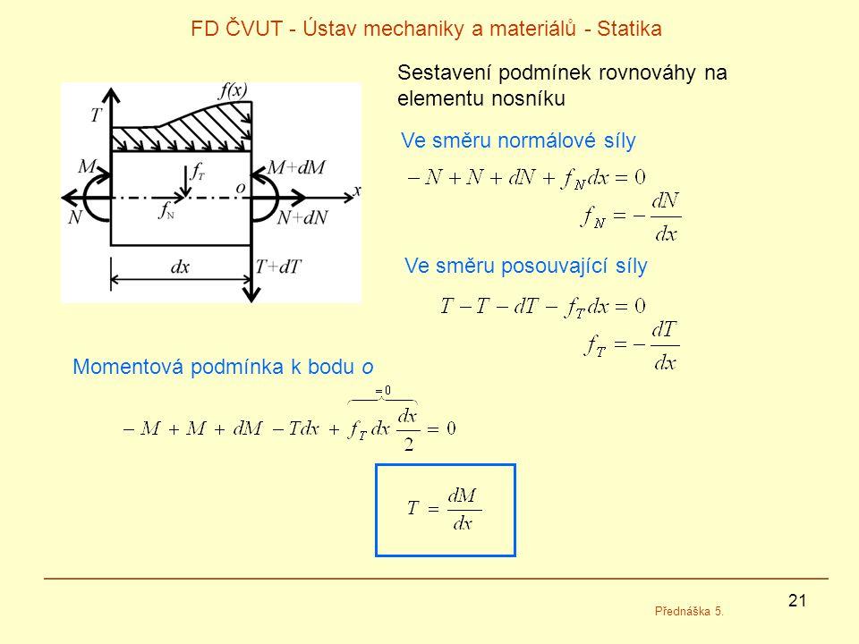 21 FD ČVUT - Ústav mechaniky a materiálů - Statika Přednáška 5. Sestavení podmínek rovnováhy na elementu nosníku Ve směru normálové síly Ve směru poso
