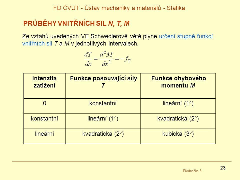 23 FD ČVUT - Ústav mechaniky a materiálů - Statika Přednáška 5. PRŮBĚHY VNITŘNÍCH SIL N, T, M Ze vztahů uvedených VE Schwedlerově větě plyne určení st