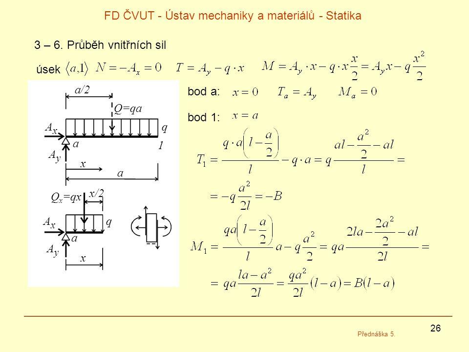 26 FD ČVUT - Ústav mechaniky a materiálů - Statika Přednáška 5. 3 – 6. Průběh vnitřních sil úsek a x a/2 Q=qa AxAx AyAy q a 1 x AxAx AyAy a q bod a: b