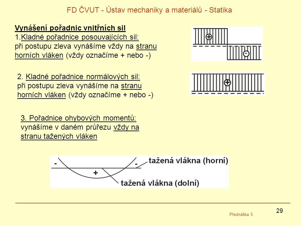 29 FD ČVUT - Ústav mechaniky a materiálů - Statika Přednáška 5. Vynášení pořadnic vnitřních sil 1.Kladné pořadnice posouvajících sil: při postupu zlev