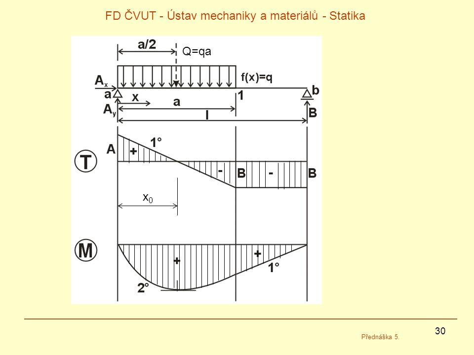 30 FD ČVUT - Ústav mechaniky a materiálů - Statika Přednáška 5. Q=qa x0x0