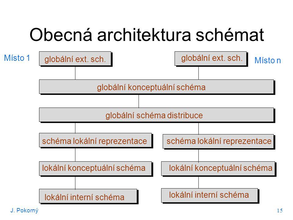 J. Pokorný 15 Obecná architektura schémat Místo 1 Místo n globální ext. sch. globální konceptuální schéma globální schéma distribuce schéma lokální re