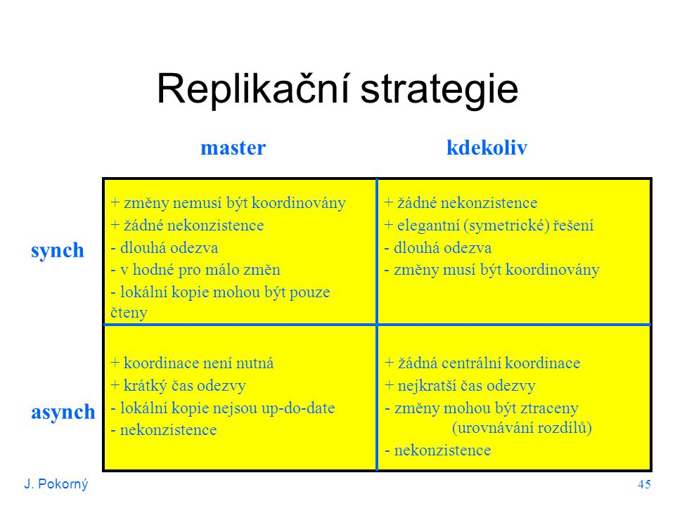 J. Pokorný 45 Replikační strategie master kdekoliv synch asynch + změny nemusí být koordinovány + žádné nekonzistence - dlouhá odezva - v hodné pro má