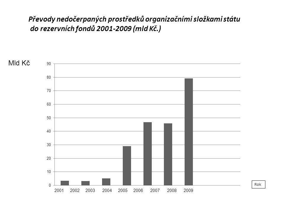 Převody nedočerpaných prostředků organizačními složkami státu do rezervních fondů 2001-2009 (mld Kč.) Mld Kč Rok