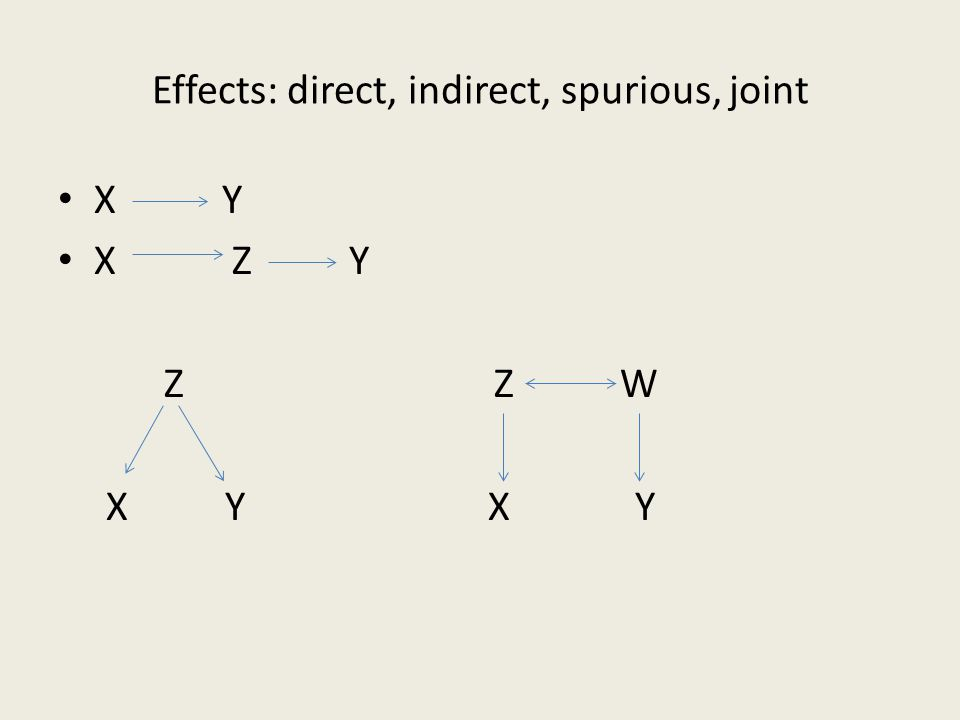 Effects: direct, indirect, spurious, joint X Y X Z Y Z Z W X Y X Y