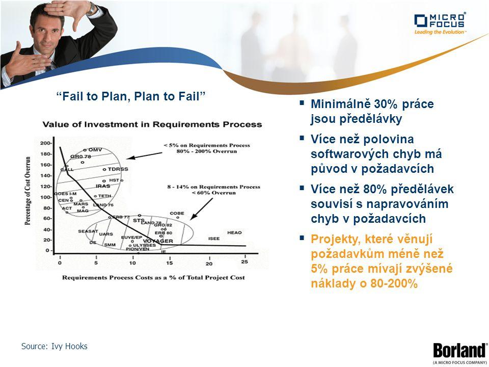 Fail to Plan, Plan to Fail  Minimálně 30% práce jsou předělávky  Více než polovina softwarových chyb má původ v požadavcích  Více než 80% předělávek souvisí s napravováním chyb v požadavcích  Projekty, které věnují požadavkům méně než 5% práce mívají zvýšené náklady o 80-200% Source: Ivy Hooks