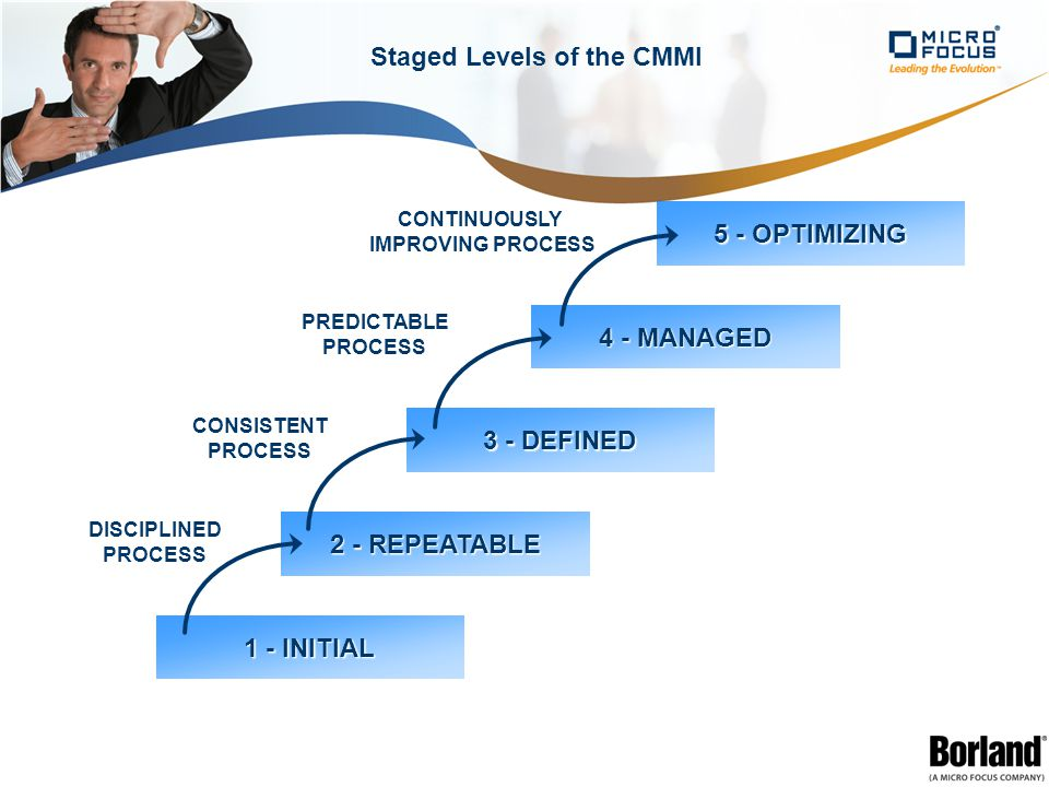 Staged Levels of the CMMI 5 - OPTIMIZING 4 - MANAGED 1 - INITIAL 2 - REPEATABLE 3 - DEFINED CONTINUOUSLY IMPROVING PROCESS PREDICTABLE PROCESS CONSISTENT PROCESS DISCIPLINED PROCESS