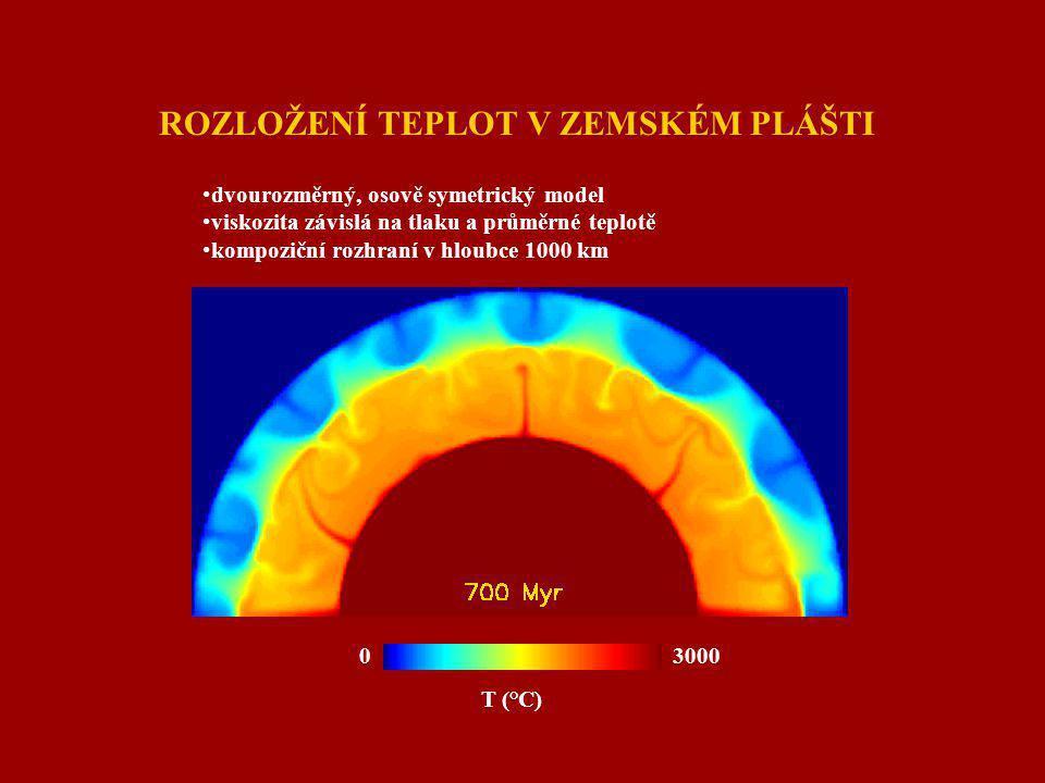 ROZLOŽENÍ TEPLOT V ZEMSKÉM PLÁŠTI dvourozměrný, osově symetrický model viskozita závislá na tlaku a průměrné teplotě kompoziční rozhraní v hloubce 1000 km T (°C) 0 3000