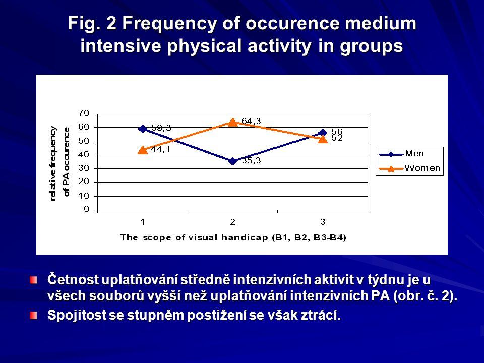 Výsledky Muži ve všech skupinách zrakového postižení udávají větší výskyt aktivit, které pociťují jako intenzívní, zároveň je zřetelný nárůst jejich výskytu s poklesem stupně postižení u souborů mužů i žen (  2 (5, 99)= 9,65 p=.05) (obr.