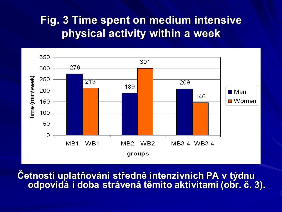 Fig. 2 Frequency of occurence medium intensive physical activity in groups Četnost uplatňování středně intenzivních aktivit v týdnu je u všech souborů