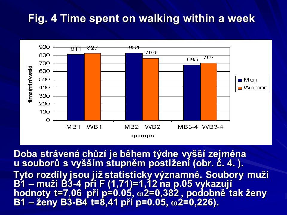 Fig. 3 Time spent on medium intensive physical activity within a week Četnosti uplatňování středně intenzivních PA v týdnu odpovídá i doba strávená tě