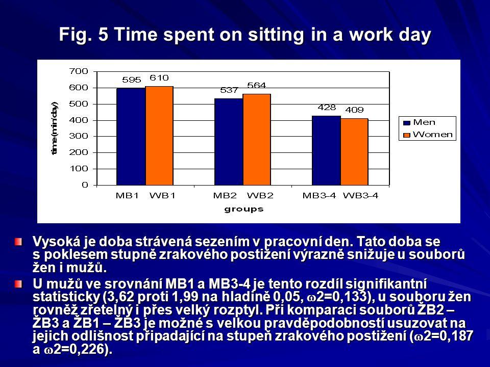 Fig. 4 Time spent on walking within a week Doba strávená chůzí je během týdne vyšší zejména u souborů s vyšším stupněm postižení (obr. č. 4. ). Doba s