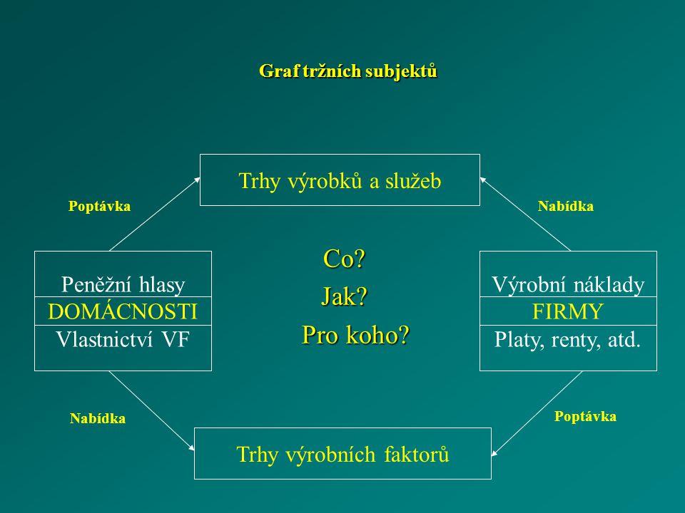 Graf tržních subjektů Co?Jak? Pro koho? Pro koho? Trhy výrobků a služeb Trhy výrobních faktorů Peněžní hlasy DOMÁCNOSTI Vlastnictví VF Výrobní náklady
