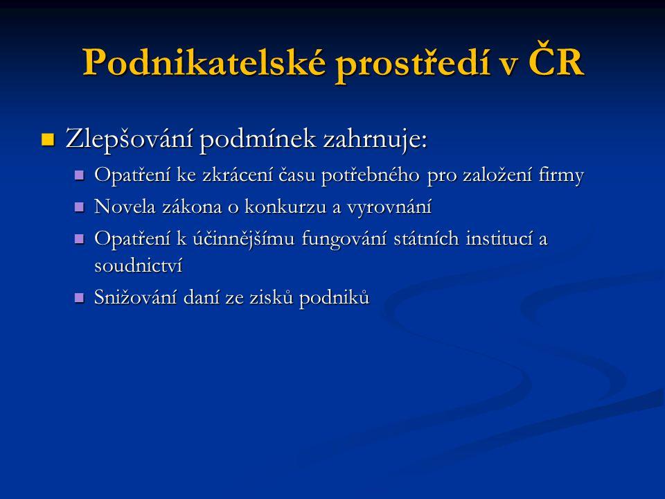 Podnikatelské prostředí v ČR Zlepšování podmínek zahrnuje: Zlepšování podmínek zahrnuje: Opatření ke zkrácení času potřebného pro založení firmy Opatř