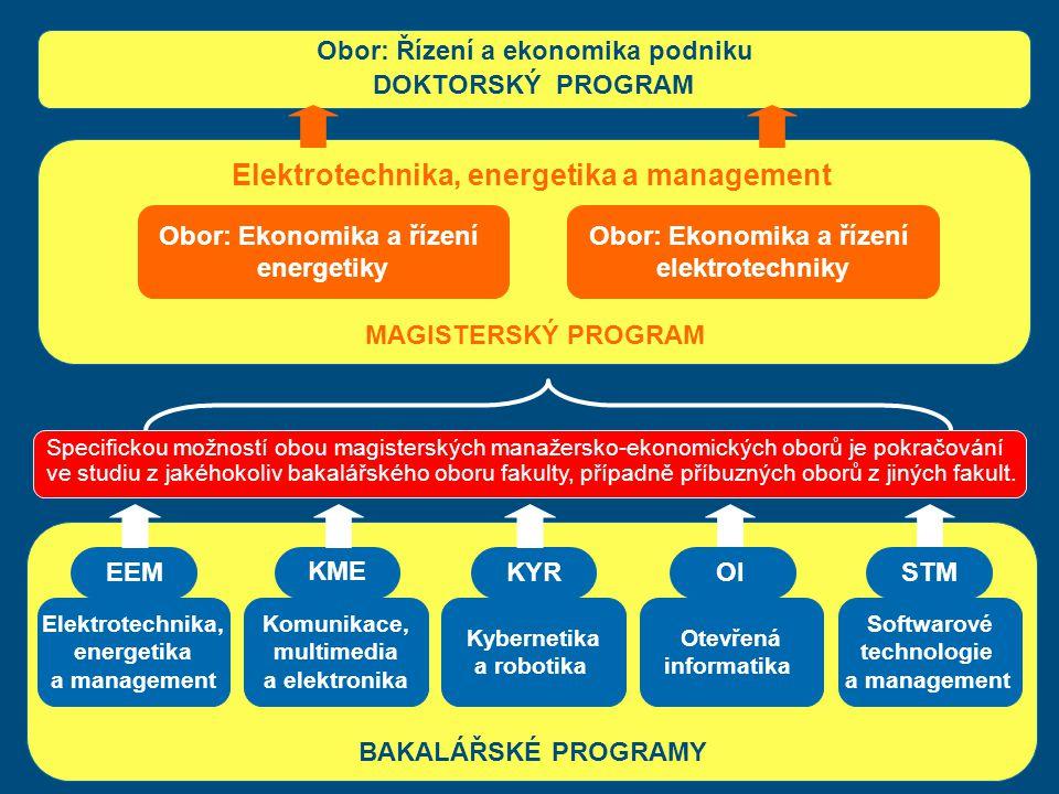 Obor: Ekonomika a řízení energetiky Obor: Ekonomika a řízení elektrotechniky MAGISTERSKÝ PROGRAM Elektrotechnika, energetika a management Obor: Řízení