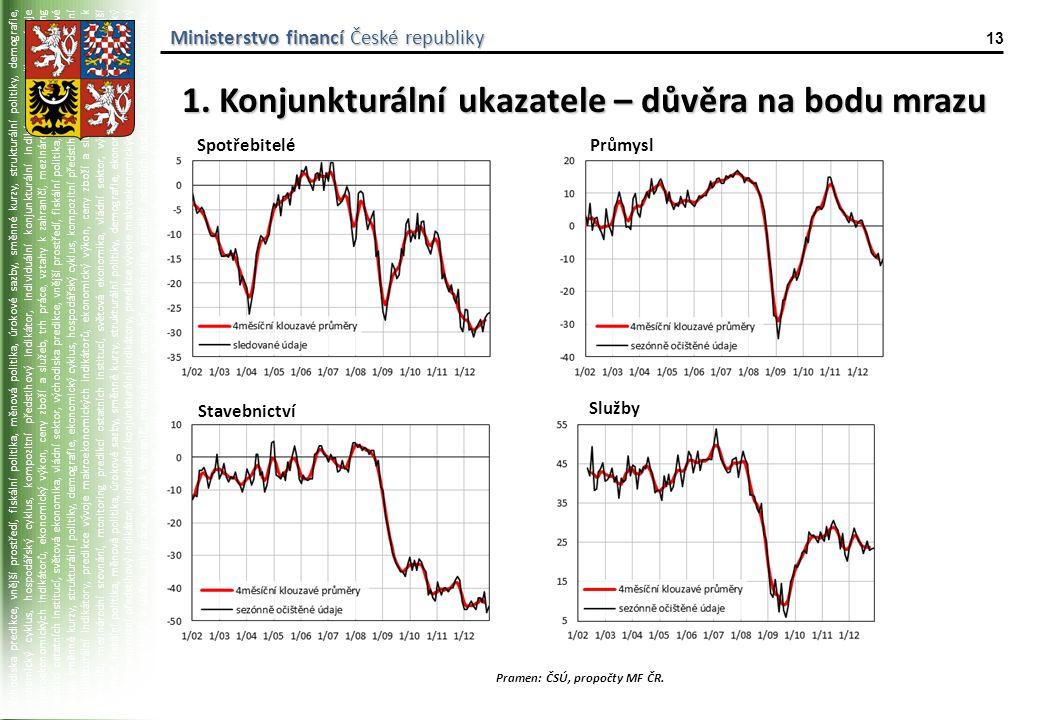 východiska predikce, vnější prostředí, fiskální politika, měnová politika, úrokové sazby, směnné kurzy, strukturální politiky, demografie, ekonomický cyklus, hospodářský cyklus, kompozitní předstihový indikátor, individuální konjunkturální indikátory, predikce vývoje makroekonomických indikátorů, ekonomický výkon, ceny zboží a služeb, trh práce, vztahy k zahraničí, mezinárodní srovnání, monitoring predikcí ostatních institucí, světová ekonomika, vládní sektor, východiska predikce, vnější prostředí, fiskální politika, měnová politika, úrokové sazby, směnné kurzy, strukturální politiky, demografie, ekonomický cyklus, hospodářský cyklus, kompozitní předstihový indikátor, individuální konjunkturální indikátory, predikce vývoje makroekonomických indikátorů, ekonomický výkon, ceny zboží a služeb, trh práce, vztahy k zahraničí, mezinárodní srovnání, monitoring predikcí ostatních institucí, světová ekonomika, vládní sektor, východiska predikce, vnější prostředí, fiskální politika, měnová politika, úrokové sazby, směnné kurzy, strukturální politiky, demografie, ekonomický cyklus, hospodářský cyklus, kompozitní předstihový indikátor, individuální konjunkturální indikátory, predikce vývoje makroekonomických indikátorů, ekonomický výkon, ceny zboží a služeb, trh práce, vztahy k zahraničí, mezinárodní srovnání, monitoring predikcí ostatních institucí, světová ekonomika, vládní sektor, východiska predikce, vnější prostředí, fiskální politika, měnová politika, úrokové sazby, směnné kurzy, strukturální politiky, demografie, ekonomický cyklus, hospodářský cyklus, kompozitní předstihový indikátor, individuální konjunkturální indikátory, predikce vývoje makroekonomických indikátorů, Ministerstvo financí České republiky 13 1.