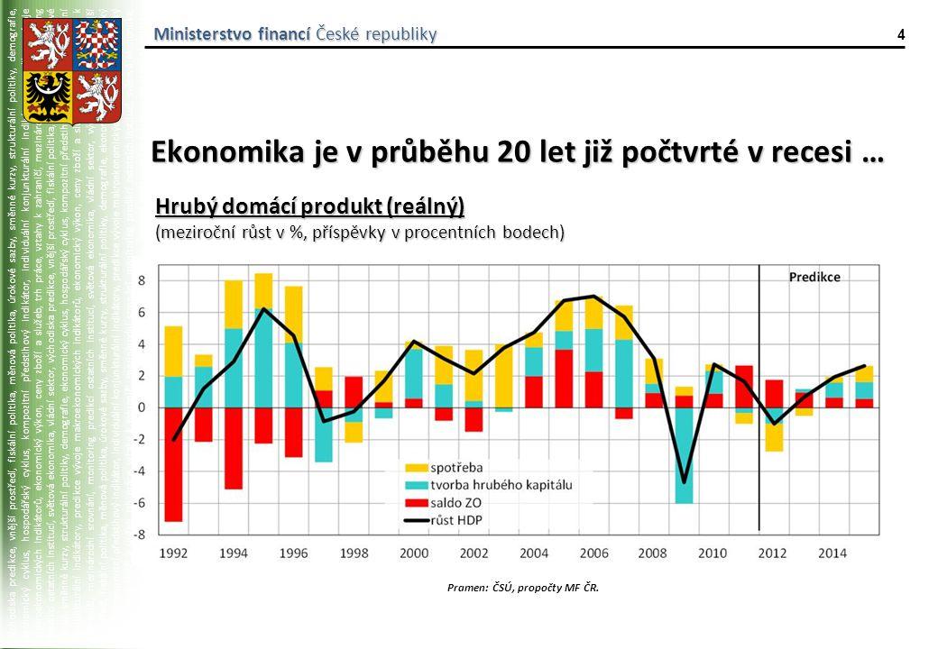 východiska predikce, vnější prostředí, fiskální politika, měnová politika, úrokové sazby, směnné kurzy, strukturální politiky, demografie, ekonomický cyklus, hospodářský cyklus, kompozitní předstihový indikátor, individuální konjunkturální indikátory, predikce vývoje makroekonomických indikátorů, ekonomický výkon, ceny zboží a služeb, trh práce, vztahy k zahraničí, mezinárodní srovnání, monitoring predikcí ostatních institucí, světová ekonomika, vládní sektor, východiska predikce, vnější prostředí, fiskální politika, měnová politika, úrokové sazby, směnné kurzy, strukturální politiky, demografie, ekonomický cyklus, hospodářský cyklus, kompozitní předstihový indikátor, individuální konjunkturální indikátory, predikce vývoje makroekonomických indikátorů, ekonomický výkon, ceny zboží a služeb, trh práce, vztahy k zahraničí, mezinárodní srovnání, monitoring predikcí ostatních institucí, světová ekonomika, vládní sektor, východiska predikce, vnější prostředí, fiskální politika, měnová politika, úrokové sazby, směnné kurzy, strukturální politiky, demografie, ekonomický cyklus, hospodářský cyklus, kompozitní předstihový indikátor, individuální konjunkturální indikátory, predikce vývoje makroekonomických indikátorů, ekonomický výkon, ceny zboží a služeb, trh práce, vztahy k zahraničí, mezinárodní srovnání, monitoring predikcí ostatních institucí, světová ekonomika, vládní sektor, východiska predikce, vnější prostředí, fiskální politika, měnová politika, úrokové sazby, směnné kurzy, strukturální politiky, demografie, ekonomický cyklus, hospodářský cyklus, kompozitní předstihový indikátor, individuální konjunkturální indikátory, predikce vývoje makroekonomických indikátorů, Ministerstvo financí České republiky 4 Ekonomika je v průběhu 20 let již počtvrté v recesi … Pramen: ČSÚ, propočty MF ČR.