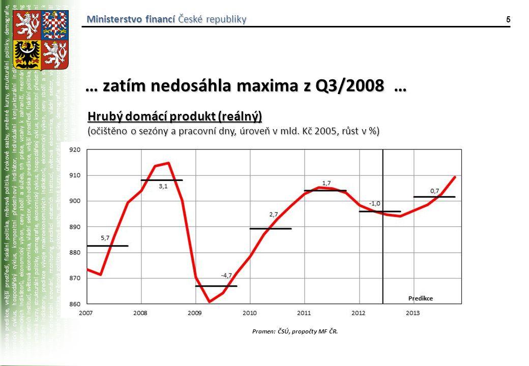 východiska predikce, vnější prostředí, fiskální politika, měnová politika, úrokové sazby, směnné kurzy, strukturální politiky, demografie, ekonomický cyklus, hospodářský cyklus, kompozitní předstihový indikátor, individuální konjunkturální indikátory, predikce vývoje makroekonomických indikátorů, ekonomický výkon, ceny zboží a služeb, trh práce, vztahy k zahraničí, mezinárodní srovnání, monitoring predikcí ostatních institucí, světová ekonomika, vládní sektor, východiska predikce, vnější prostředí, fiskální politika, měnová politika, úrokové sazby, směnné kurzy, strukturální politiky, demografie, ekonomický cyklus, hospodářský cyklus, kompozitní předstihový indikátor, individuální konjunkturální indikátory, predikce vývoje makroekonomických indikátorů, ekonomický výkon, ceny zboží a služeb, trh práce, vztahy k zahraničí, mezinárodní srovnání, monitoring predikcí ostatních institucí, světová ekonomika, vládní sektor, východiska predikce, vnější prostředí, fiskální politika, měnová politika, úrokové sazby, směnné kurzy, strukturální politiky, demografie, ekonomický cyklus, hospodářský cyklus, kompozitní předstihový indikátor, individuální konjunkturální indikátory, predikce vývoje makroekonomických indikátorů, ekonomický výkon, ceny zboží a služeb, trh práce, vztahy k zahraničí, mezinárodní srovnání, monitoring predikcí ostatních institucí, světová ekonomika, vládní sektor, východiska predikce, vnější prostředí, fiskální politika, měnová politika, úrokové sazby, směnné kurzy, strukturální politiky, demografie, ekonomický cyklus, hospodářský cyklus, kompozitní předstihový indikátor, individuální konjunkturální indikátory, predikce vývoje makroekonomických indikátorů, Ministerstvo financí České republiky 6 … a zaostává za sousedními zeměmi Pramen: ČSÚ, Eurostat, propočty MF ČR.