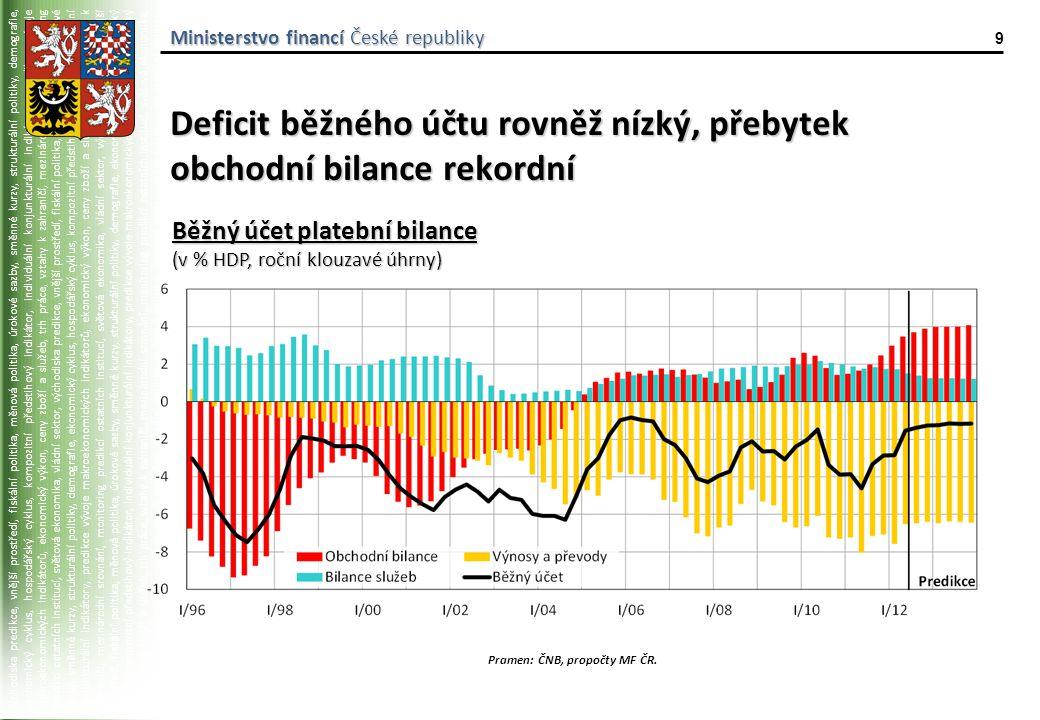 východiska predikce, vnější prostředí, fiskální politika, měnová politika, úrokové sazby, směnné kurzy, strukturální politiky, demografie, ekonomický cyklus, hospodářský cyklus, kompozitní předstihový indikátor, individuální konjunkturální indikátory, predikce vývoje makroekonomických indikátorů, ekonomický výkon, ceny zboží a služeb, trh práce, vztahy k zahraničí, mezinárodní srovnání, monitoring predikcí ostatních institucí, světová ekonomika, vládní sektor, východiska predikce, vnější prostředí, fiskální politika, měnová politika, úrokové sazby, směnné kurzy, strukturální politiky, demografie, ekonomický cyklus, hospodářský cyklus, kompozitní předstihový indikátor, individuální konjunkturální indikátory, predikce vývoje makroekonomických indikátorů, ekonomický výkon, ceny zboží a služeb, trh práce, vztahy k zahraničí, mezinárodní srovnání, monitoring predikcí ostatních institucí, světová ekonomika, vládní sektor, východiska predikce, vnější prostředí, fiskální politika, měnová politika, úrokové sazby, směnné kurzy, strukturální politiky, demografie, ekonomický cyklus, hospodářský cyklus, kompozitní předstihový indikátor, individuální konjunkturální indikátory, predikce vývoje makroekonomických indikátorů, ekonomický výkon, ceny zboží a služeb, trh práce, vztahy k zahraničí, mezinárodní srovnání, monitoring predikcí ostatních institucí, světová ekonomika, vládní sektor, východiska predikce, vnější prostředí, fiskální politika, měnová politika, úrokové sazby, směnné kurzy, strukturální politiky, demografie, ekonomický cyklus, hospodářský cyklus, kompozitní předstihový indikátor, individuální konjunkturální indikátory, predikce vývoje makroekonomických indikátorů, Ministerstvo financí České republiky 9 Deficit běžného účtu rovněž nízký, přebytek obchodní bilance rekordní Pramen: ČNB, propočty MF ČR.